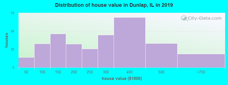 Distribution of house value in Dunlap, IL in 2017