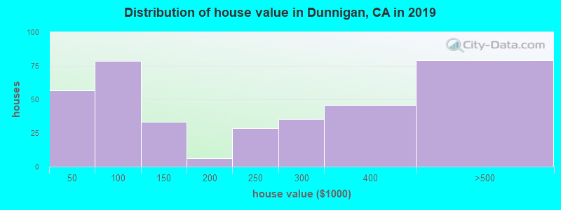 Distribution of house value in Dunnigan, CA in 2017