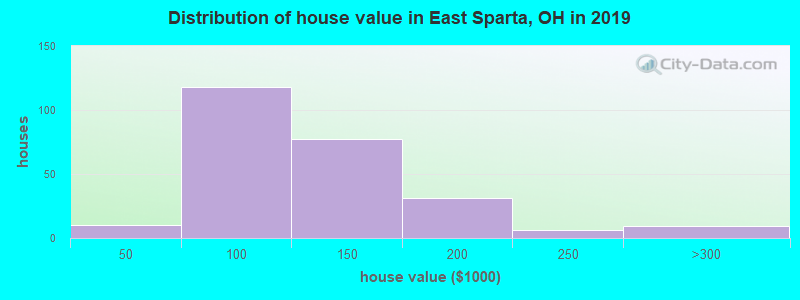 Distribution of house value in East Sparta, OH in 2017