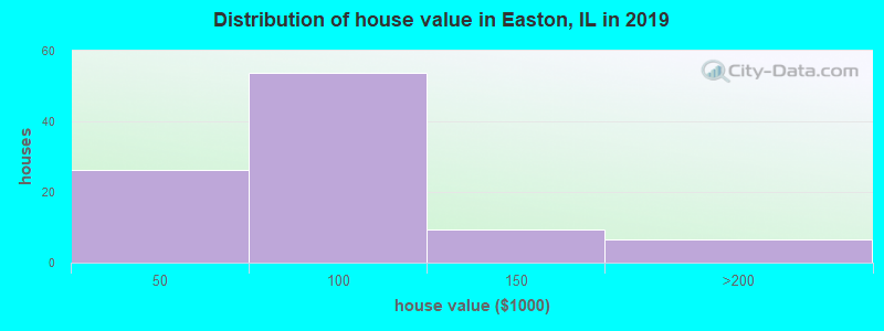 Distribution of house value in Easton, IL in 2017