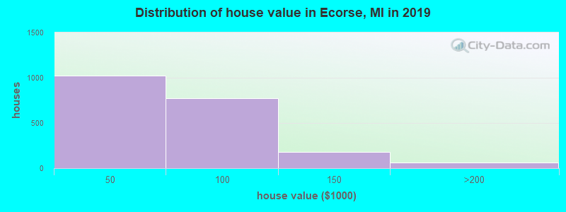 Distribution of house value in Ecorse, MI in 2019