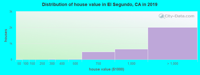 Distribution of house value in El Segundo, CA in 2016