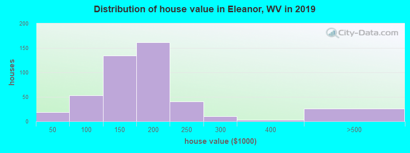 Distribution of house value in Eleanor, WV in 2017