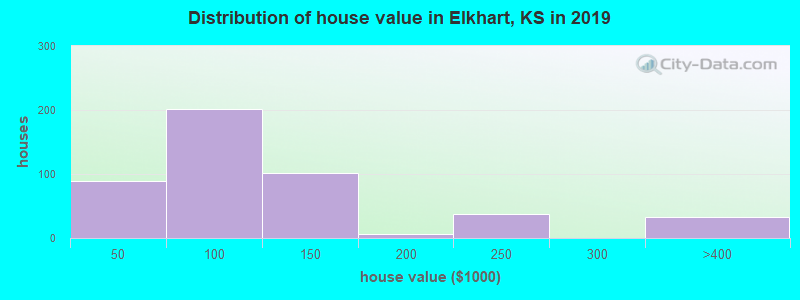 Distribution of house value in Elkhart, KS in 2017