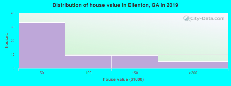 Distribution of house value in Ellenton, GA in 2017