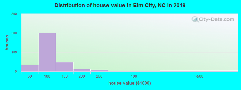 Distribution of house value in Elm City, NC in 2017