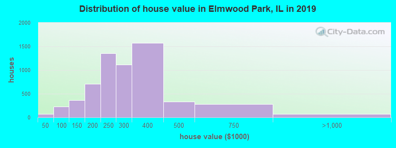Distribution of house value in Elmwood Park, IL in 2017