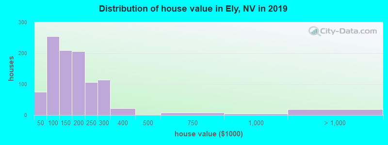Distribution of house value in Ely, NV in 2017