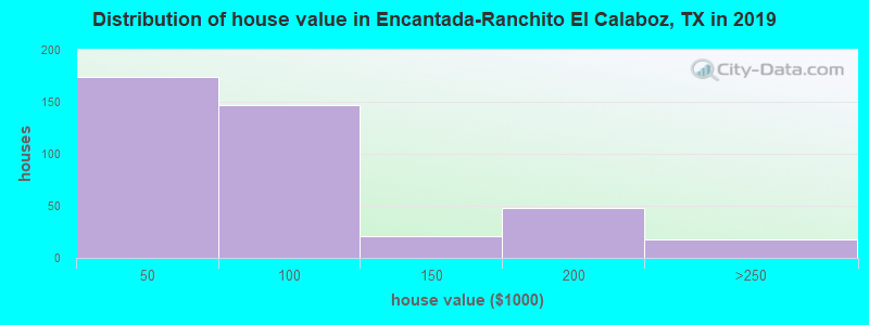 Distribution of house value in Encantada-Ranchito El Calaboz, TX in 2017