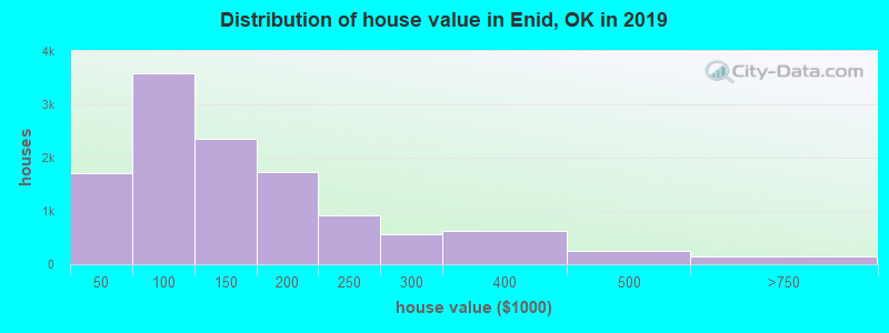 Distribution of house value in Enid, OK in 2017