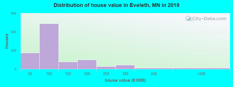 Distribution of house value in Eveleth, MN in 2017