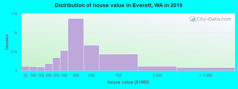 Distribution of house value in Everett, WA in 2017