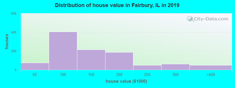 Distribution of house value in Fairbury, IL in 2017