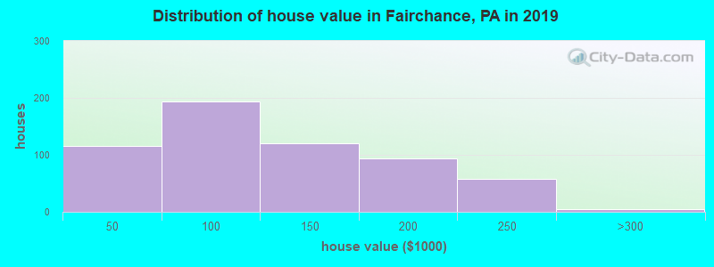 Distribution of house value in Fairchance, PA in 2017