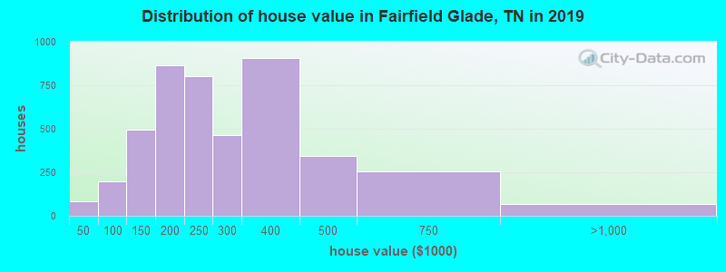 Distribution of house value in Fairfield Glade, TN in 2017