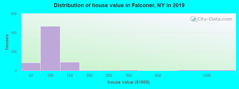Distribution of house value in Falconer, NY in 2017