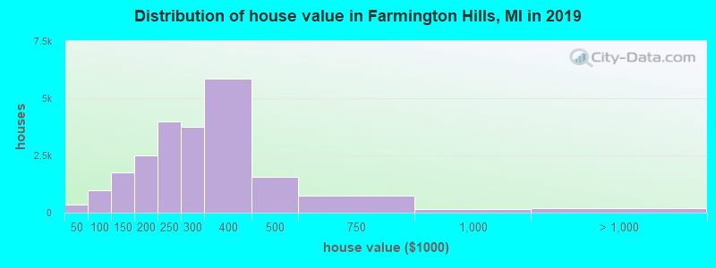 Distribution of house value in Farmington Hills, MI in 2017