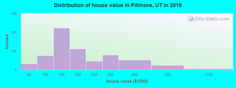 Distribution of house value in Fillmore, UT in 2017