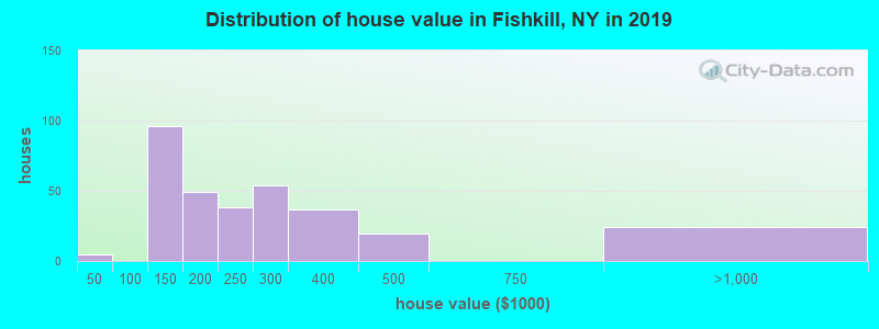 Distribution of house value in Fishkill, NY in 2019