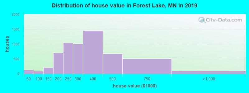 Distribution of house value in Forest Lake, MN in 2019