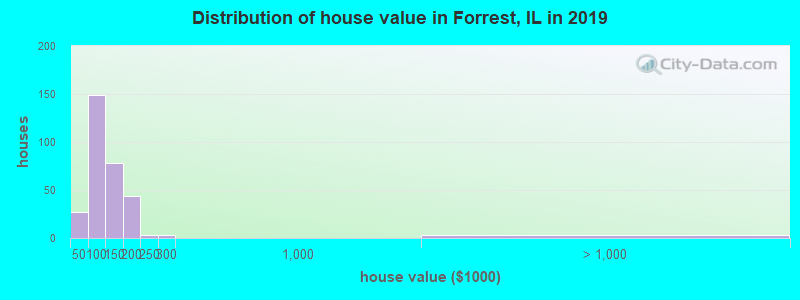 Distribution of house value in Forrest, IL in 2017
