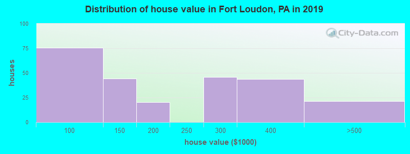 Distribution of house value in Fort Loudon, PA in 2017