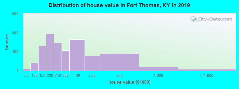 Distribution of house value in Fort Thomas, KY in 2017