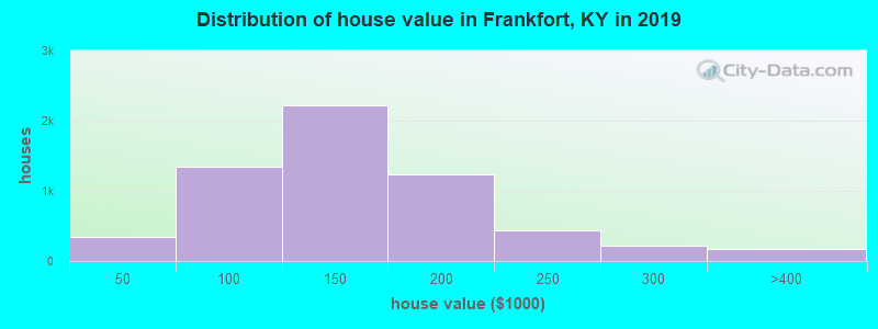 Distribution of house value in Frankfort, KY in 2019
