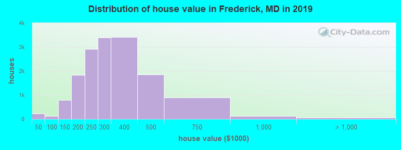 Distribution of house value in Frederick, MD in 2017