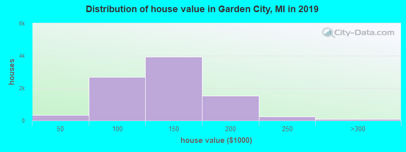Distribution of house value in Garden City, MI in 2019