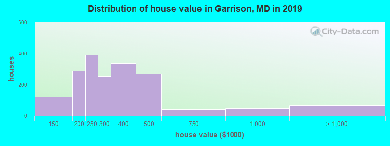 Distribution of house value in Garrison, MD in 2019