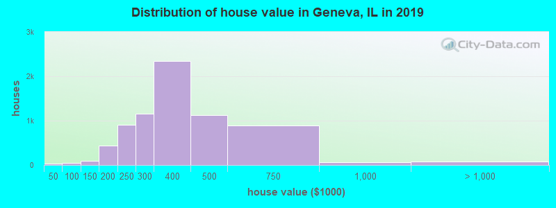 Distribution of house value in Geneva, IL in 2017