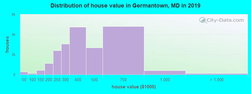 Distribution of house value in Germantown, MD in 2017