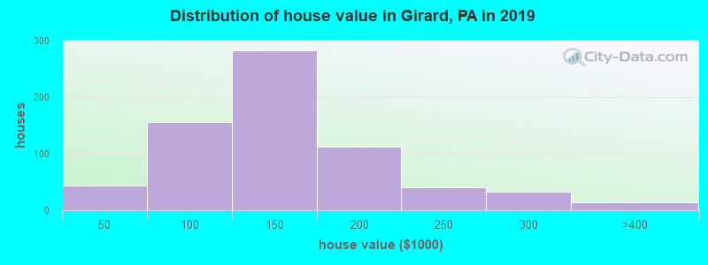 Distribution of house value in Girard, PA in 2017