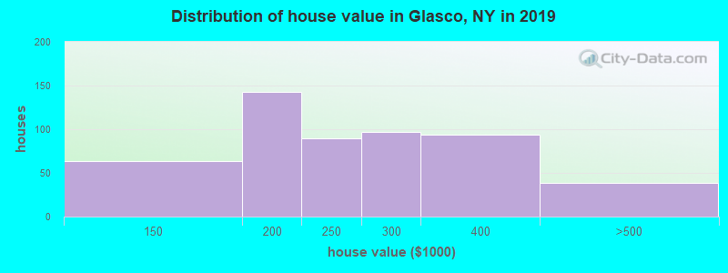 Distribution of house value in Glasco, NY in 2017