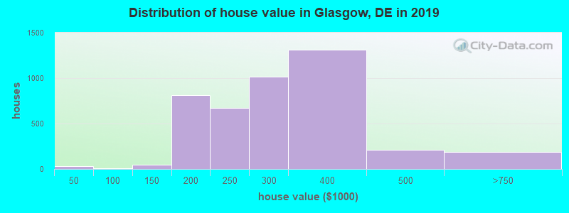 Distribution of house value in Glasgow, DE in 2017