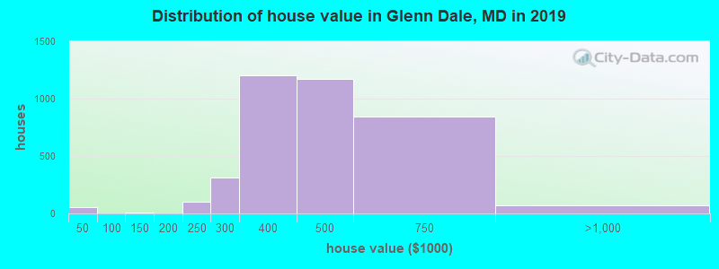 Distribution of house value in Glenn Dale, MD in 2017