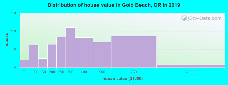 Distribution of house value in Gold Beach, OR in 2017