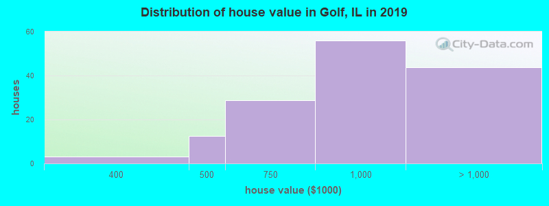 Distribution of house value in Golf, IL in 2017