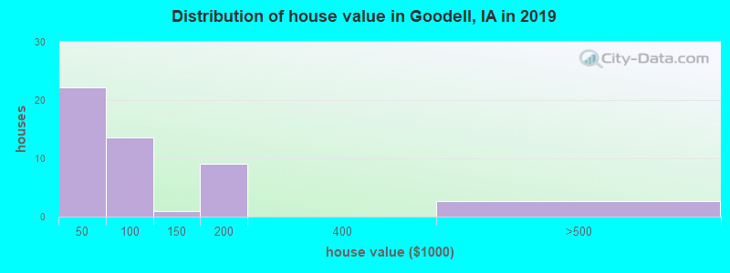 Distribution of house value in Goodell, IA in 2019