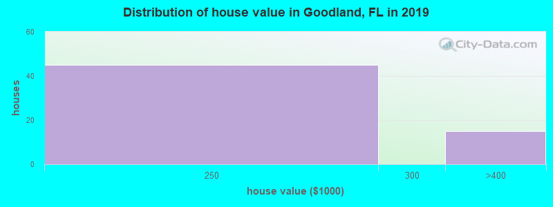 Distribution of house value in Goodland, FL in 2019