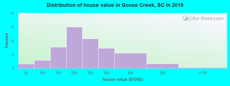 Distribution of house value in Goose Creek, SC in 2017