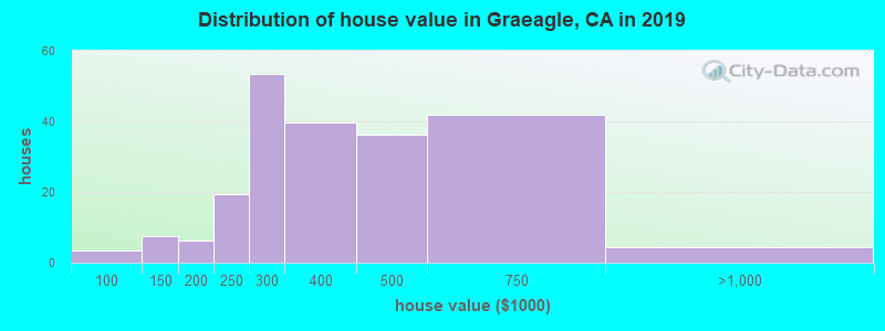 Distribution of house value in Graeagle, CA in 2017