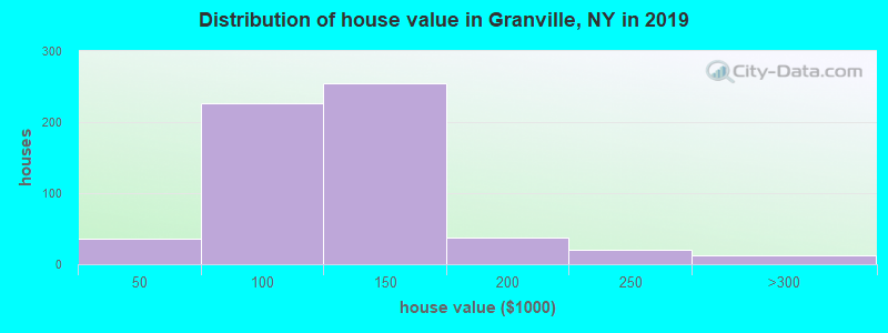 Distribution of house value in Granville, NY in 2019
