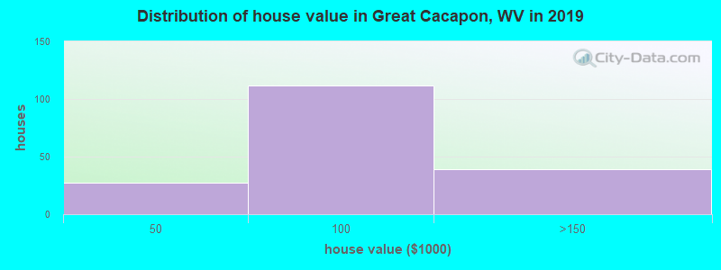 Distribution of house value in Great Cacapon, WV in 2017