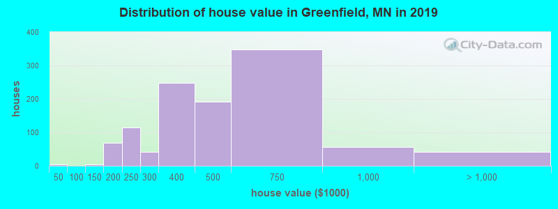 Distribution of house value in Greenfield, MN in 2017