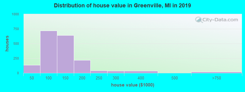 Distribution of house value in Greenville, MI in 2017