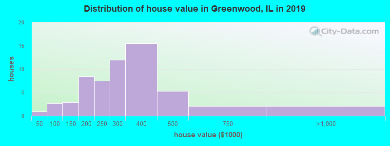Distribution of house value in Greenwood, IL in 2017