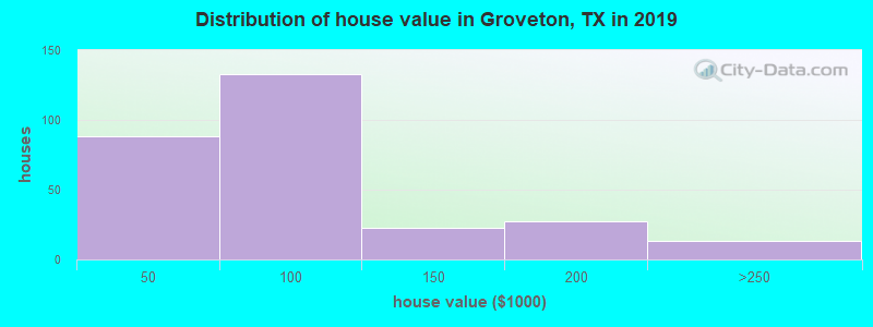 Distribution of house value in Groveton, TX in 2017