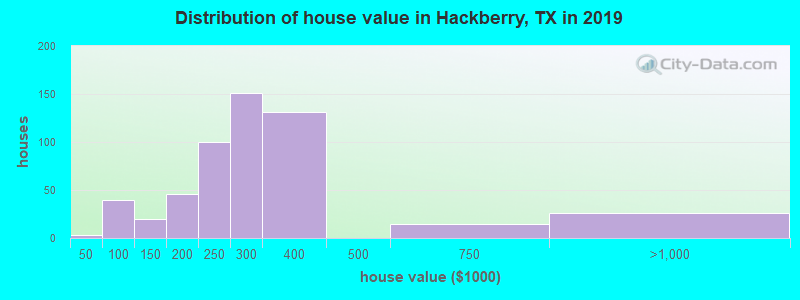 Distribution of house value in Hackberry, TX in 2017